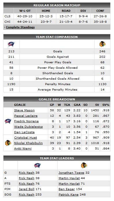 GAME OF THE NIGHT: Columbus Blue Jackets at Chicago Blackhawks, Wednesday, April 8, 2009, 830 pm ET Hawks-11