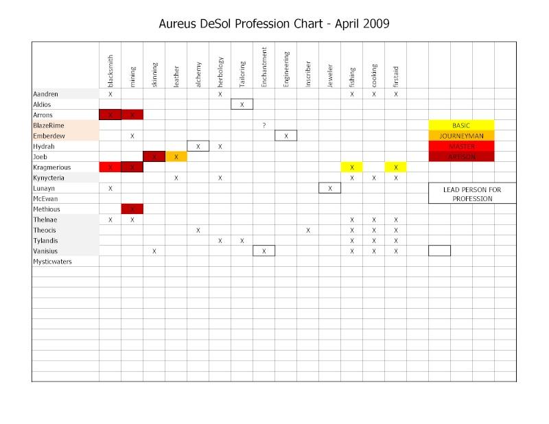 PROFESSIONs Aurus11