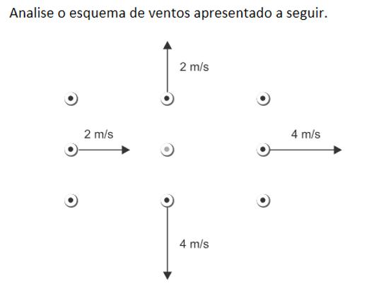 Calcule a divergência e a vorticidade no ponto central Questz10