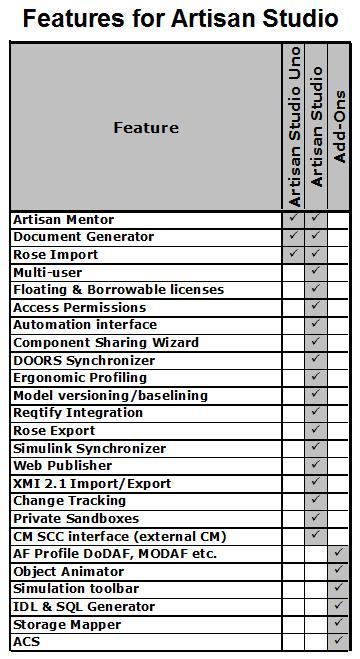 differences between artisan studio 7 and artisan studio uno Uno_ve12