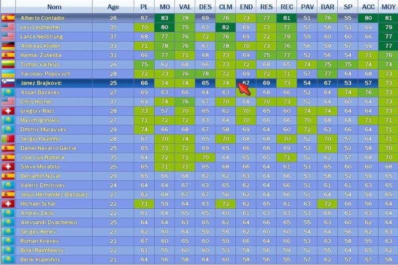 Team Astana Ast11
