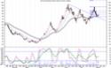 Strength in falling market ... cmp 781 Bfutil10