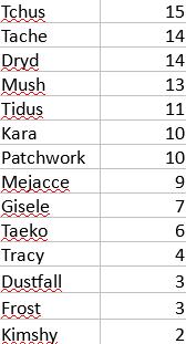 Tournoi de popularité JEB v2, Résultats Sans_t12
