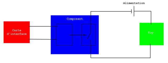 [TUTO] Comment fabriquer son pincab ? Schzom11