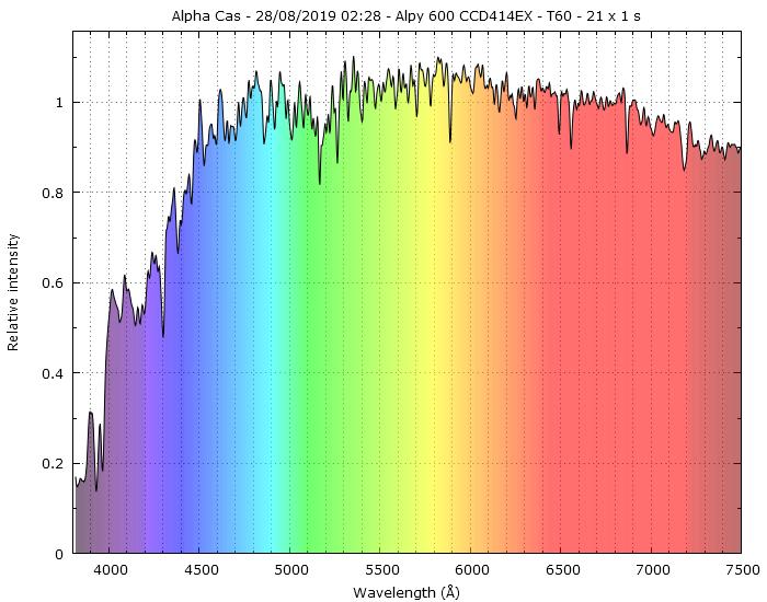 Spectres d'étoiles remarquables - Page 3 _alpha10
