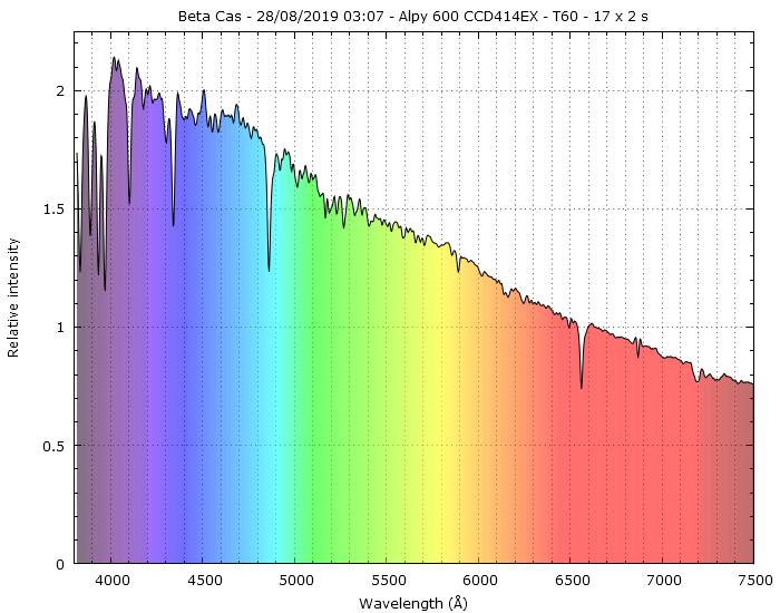 Spectres d'étoiles remarquables _betac10