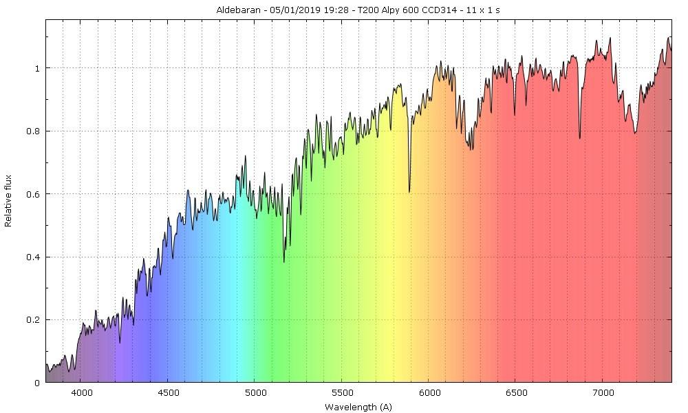 Spectres d'étoiles remarquables - Page 3 Aldeba11