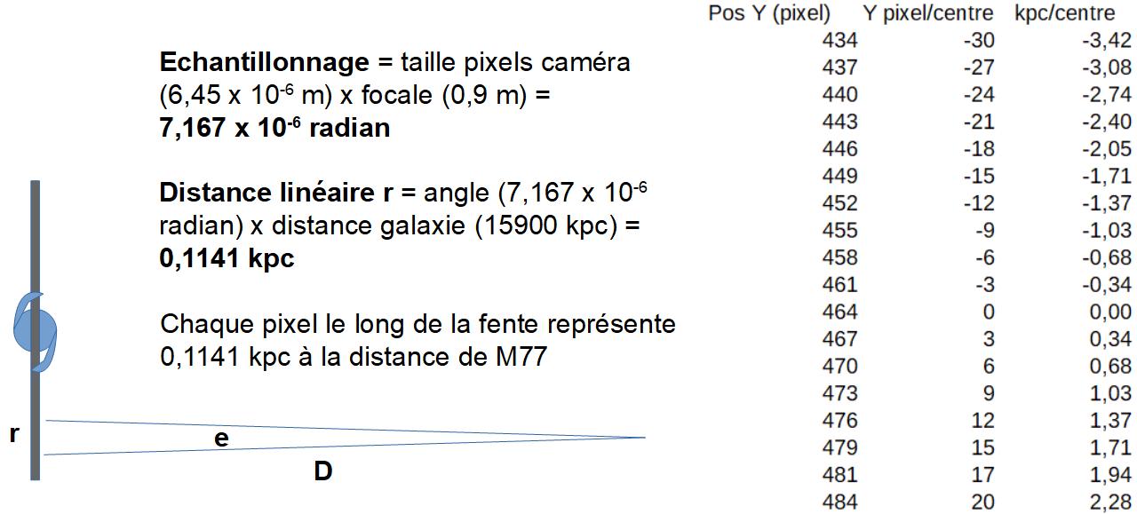 Courbe de rotation de M77 Kpc_au10
