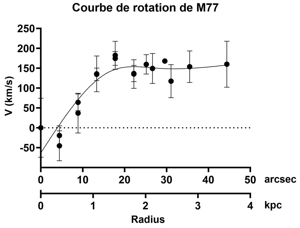 Courbe de rotation de M77 M77-ab10