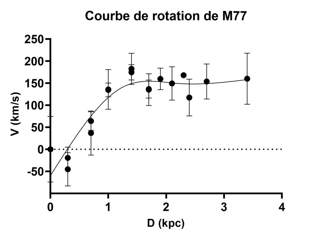 Courbe de rotation de M77 M77_ab10