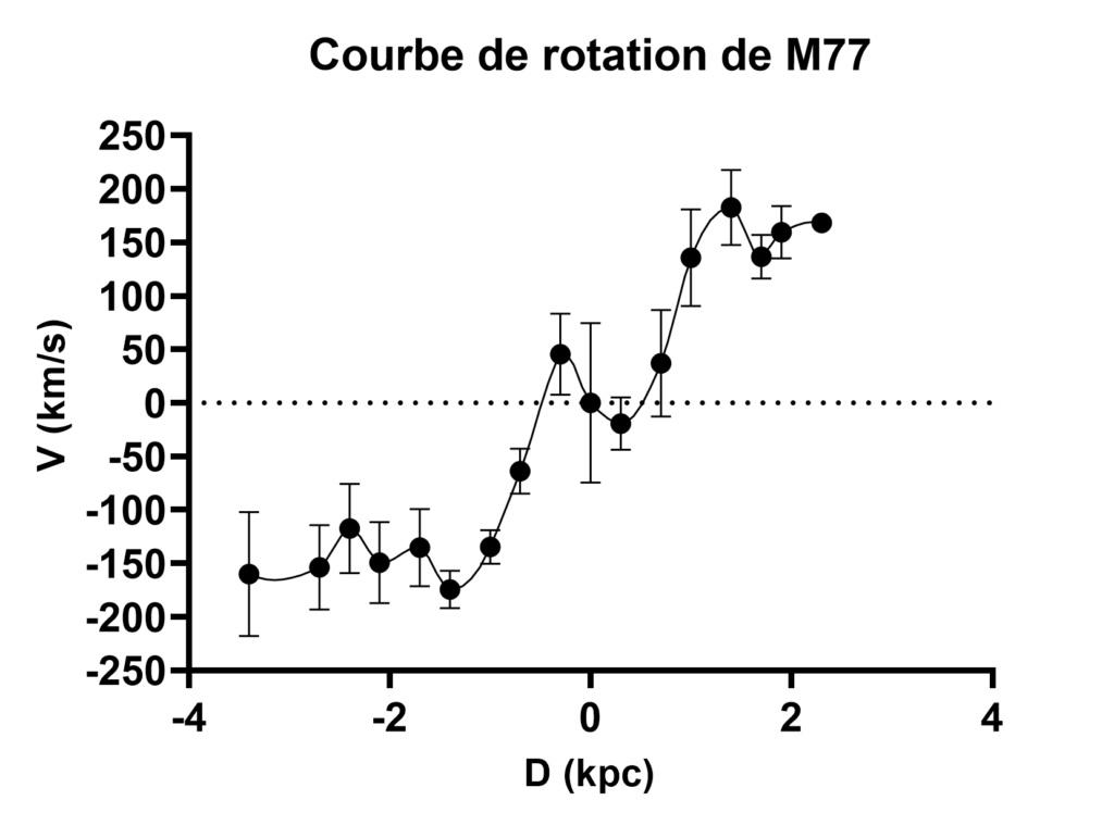 Courbe de rotation de M77 M77_cu12
