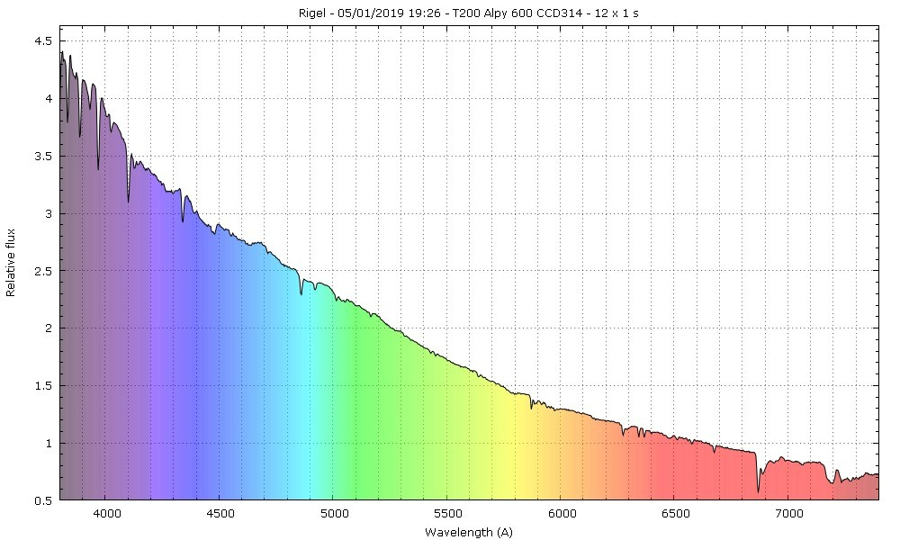 Spectres d'étoiles remarquables - Page 3 Rigel10