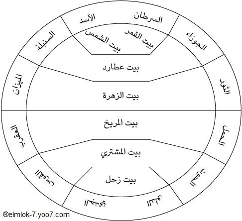 الكواكب السبعة وما لھا وما علیھا Yelmlo10