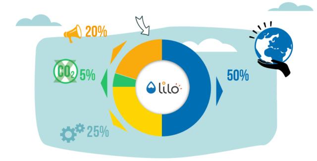 Présentation du moteur de recherches Lilo Przose10