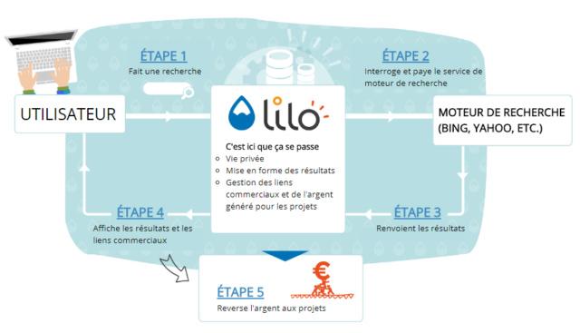 Présentation du moteur de recherches Lilo Przose13