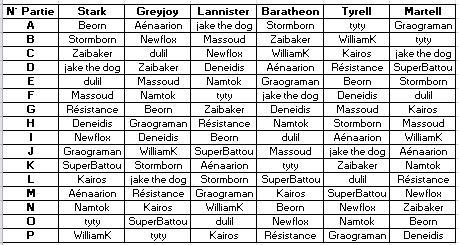 Quelle variante pour le 5eme Grand Tournoi de Westeros ? - Page 8 Grille10
