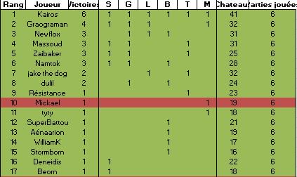 Quelle variante pour le 5eme Grand Tournoi de Westeros ? - Page 8 Sans_t10