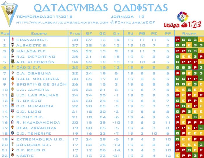 [J20] C.A. Osasuna - Cádiz C.F. - Domingo 06/01/2019 18:00 h. #OsasunaCádiz J1910