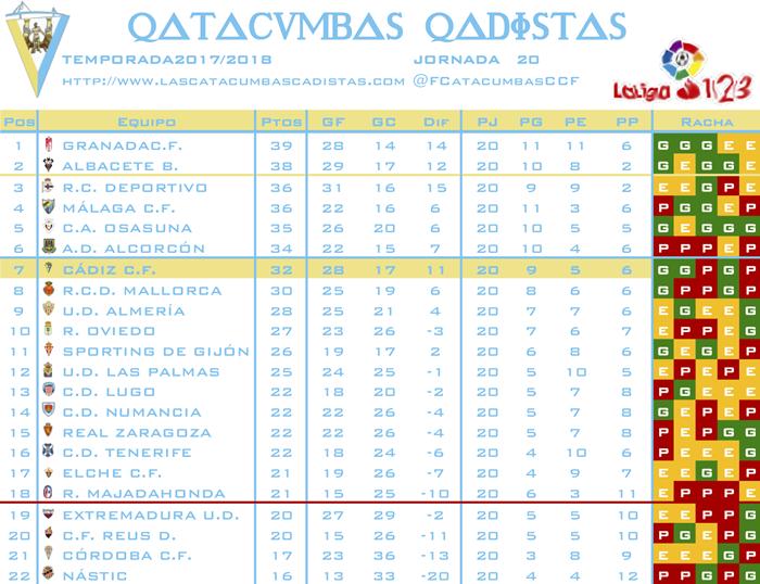 [J20] C.A. Osasuna - Cádiz C.F. - Domingo 06/01/2019 18:00 h. #OsasunaCádiz J2010
