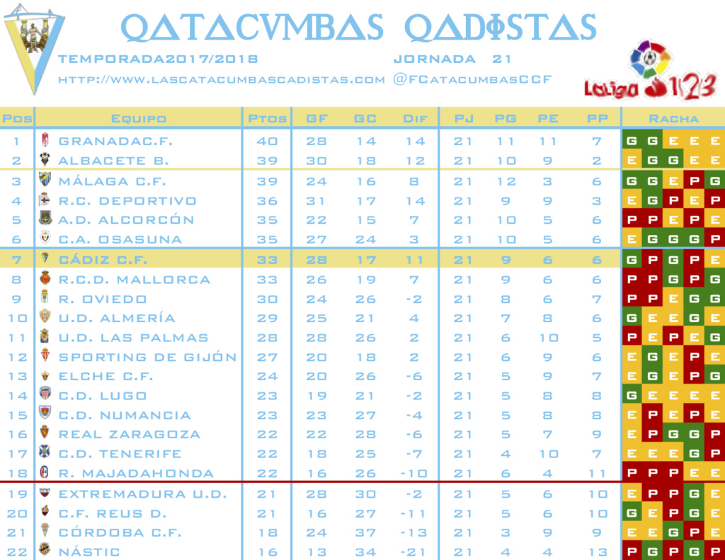 [J22] U.D. Almería - Cádiz C.F. Sábado 19/01/2019 16:00 h. #AlmeríaCádiz J2110