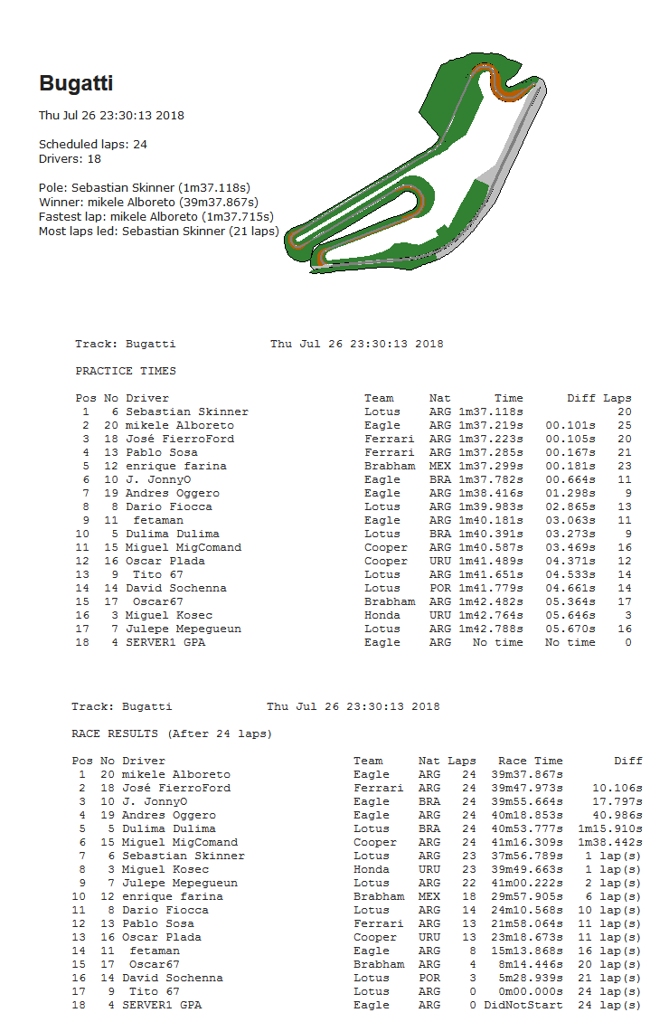 Torneo Edicion XXXIII - Le Mans Bugatti Bugatt10