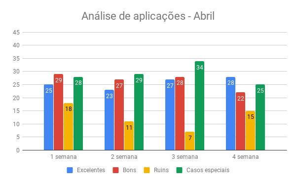 {001} Relatório Complementar - Abr/Mai - {2019} Anzeli13
