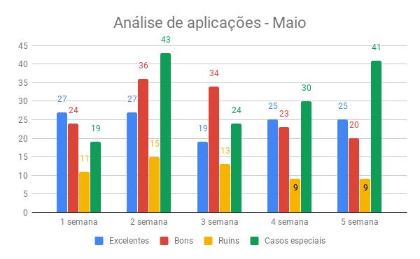 {001} Relatório Complementar - Abr/Mai - {2019} Anzeli14