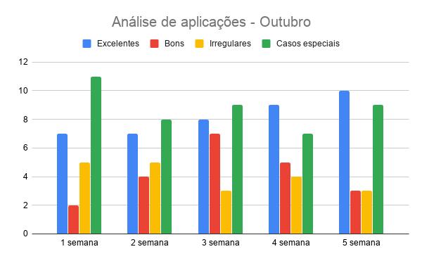 {003} Relatório Complementar - Out - {2019} Anzeli15