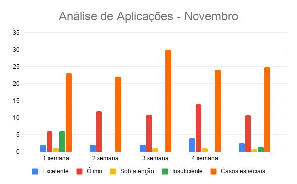{004} Relatório Complementar - Nov - {2019} Anzeli16