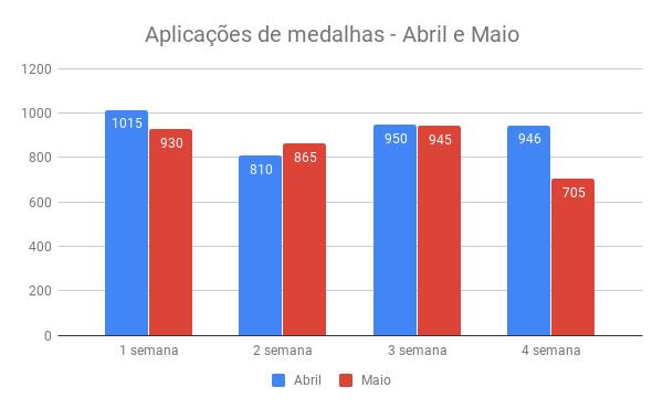 {001} Relatório Complementar - Abr/Mai - {2019} Aplica19