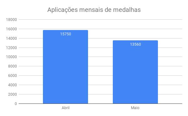 {001} Relatório Complementar - Abr/Mai - {2019} Aplica20