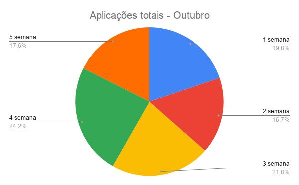 {003} Relatório Complementar - Out - {2019} Aplica21