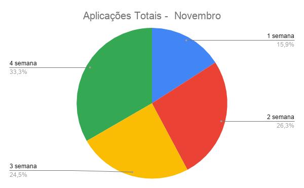 {004} Relatório Complementar - Nov - {2019} Aplica23