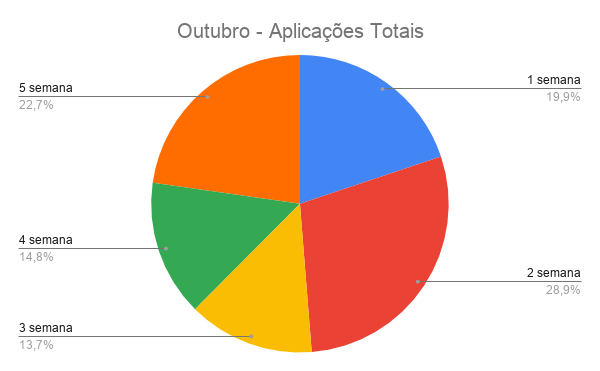 {003} Relatório Complementar - Out - {2019} Outubr13