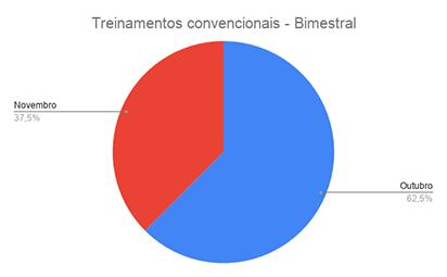 {004} Relatório Complementar - Out/Nov- {2019} Treina12