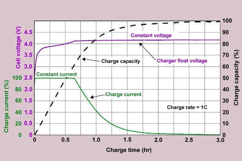Batería nueva no carga al 100% Curva_10
