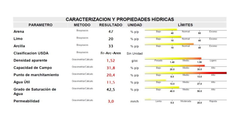Análisis de suelo - consulta de encalado Campo de Calatrava (Ciudad Real) Diapos15