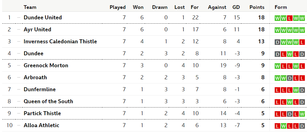 DUNDEE UNITED v MORTON - Page 3 Screen16