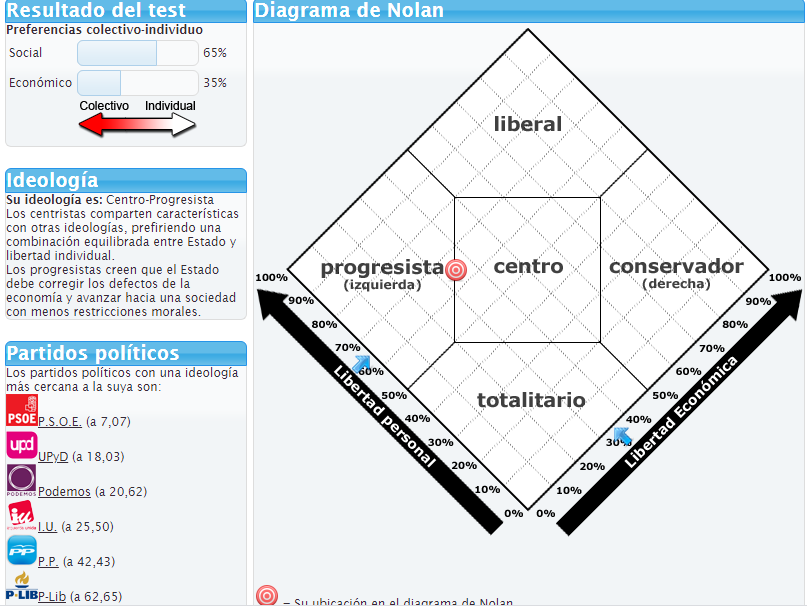 Diagrama de Nolan (Test político) Anotac31
