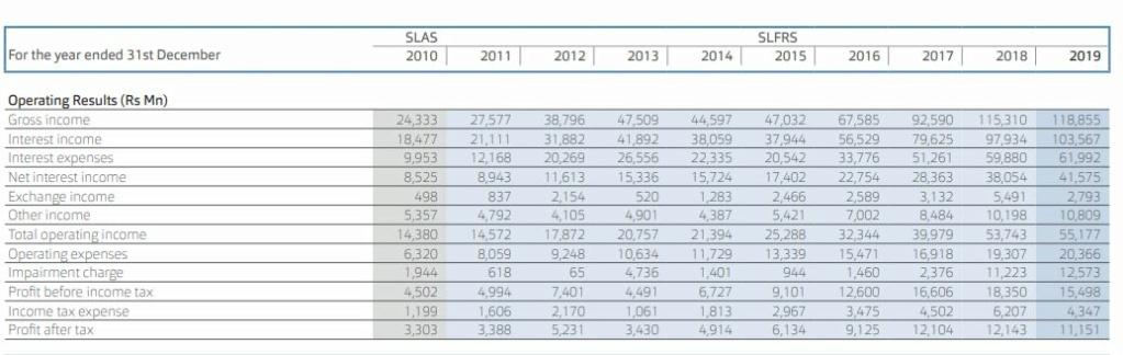 SAMPATH BANK PLC (SAMP.N0000) - Page 21 Sampat10