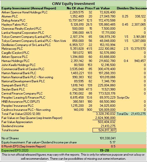 CEYLON INVESTMENT PLC Img_2011