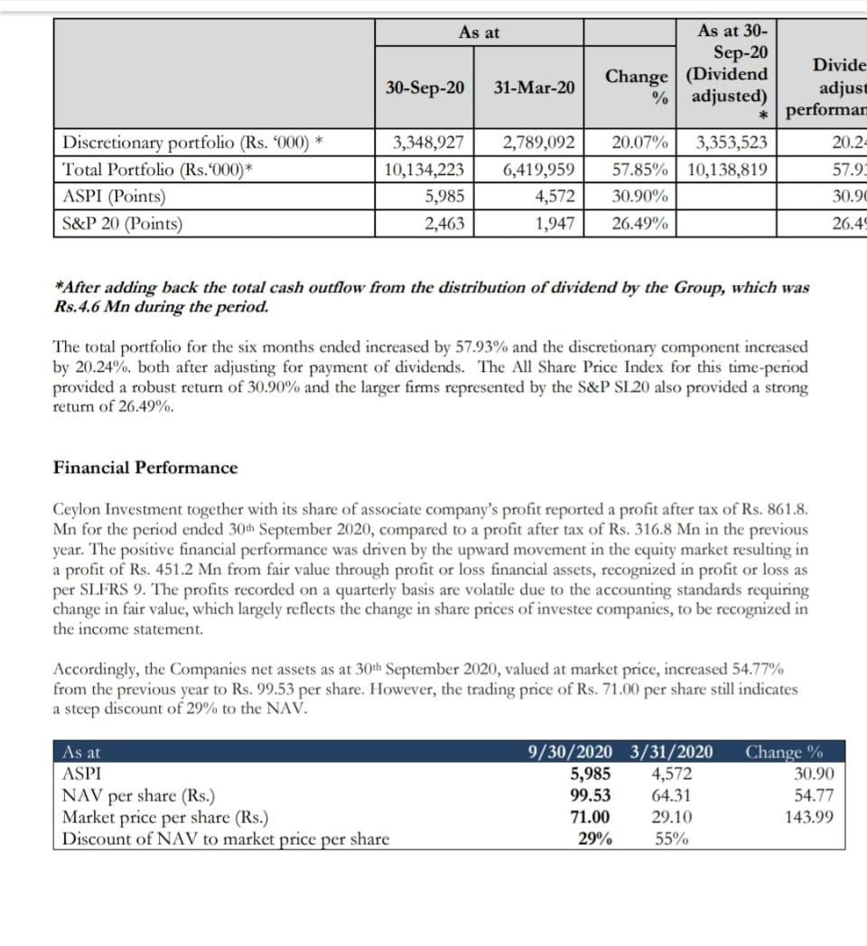 CEYLON INVESTMENT PLC (CINV.N0000) - Page 3 Img_2014