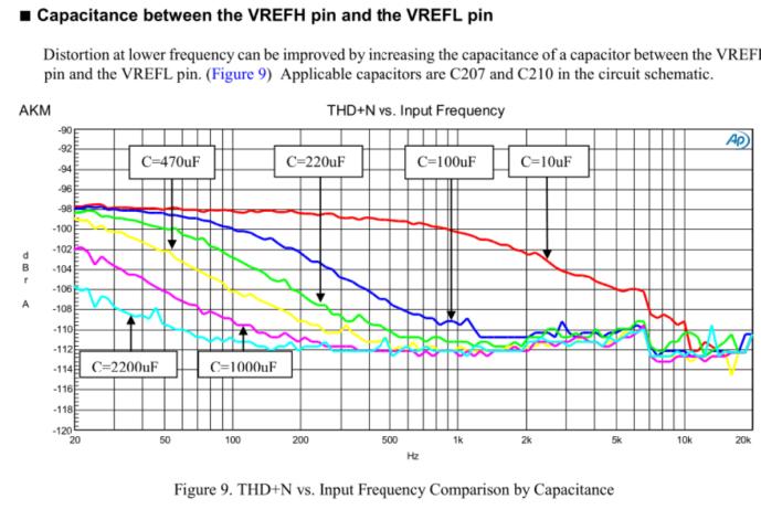 Condensateurs de liaison - DAC Diy - Page 2 Vref11