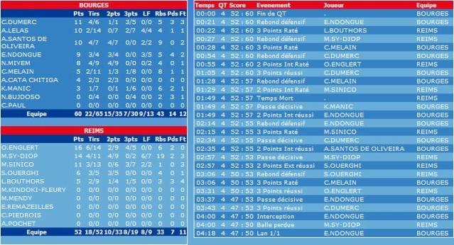[LFB 2008-2009] BOURGES CHAMPION !!! (9ème titre) - Page 2 Sans_t13