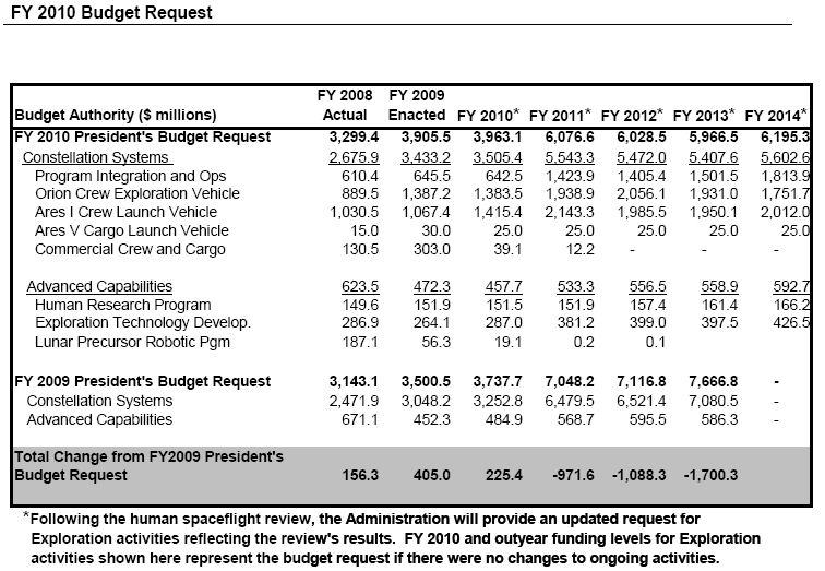 Budget NASA 2010 Budget10