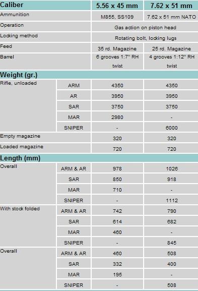 fusils d'assaut - Page 4 147