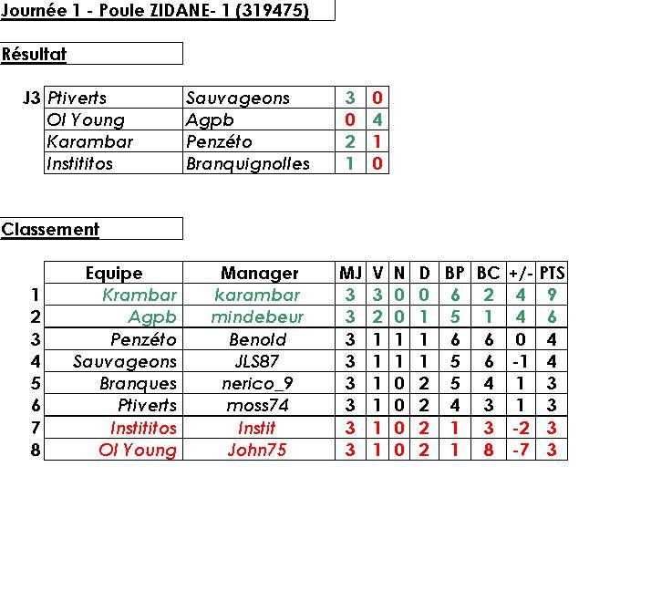 Poule 1 - Z.Zidane (319475) - Statistiques et Débriefings Classt16