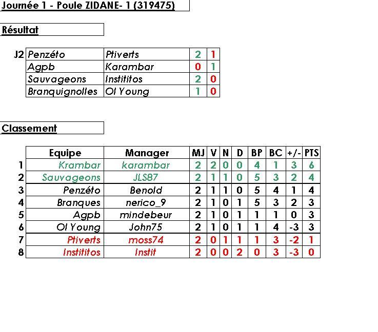 Poule 1 - Z.Zidane (319475) - Statistiques et Débriefings Stat_z10