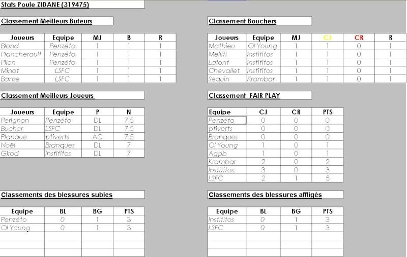 Poule 1 - Z.Zidane (319475) - Statistiques et Débriefings Stats_14