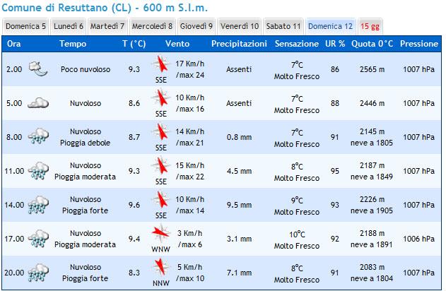 Previsioni del tempo Previs10